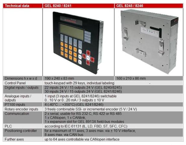 GEL8420 technical details
